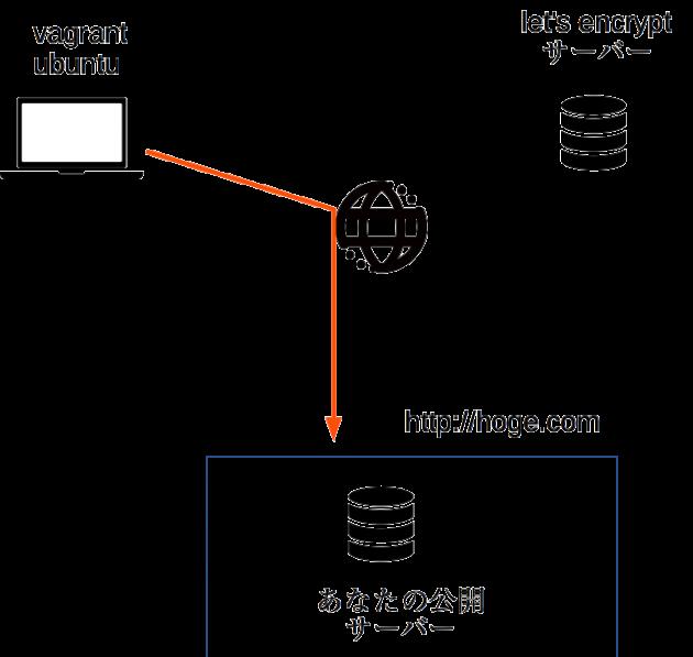 set_encrypt_data